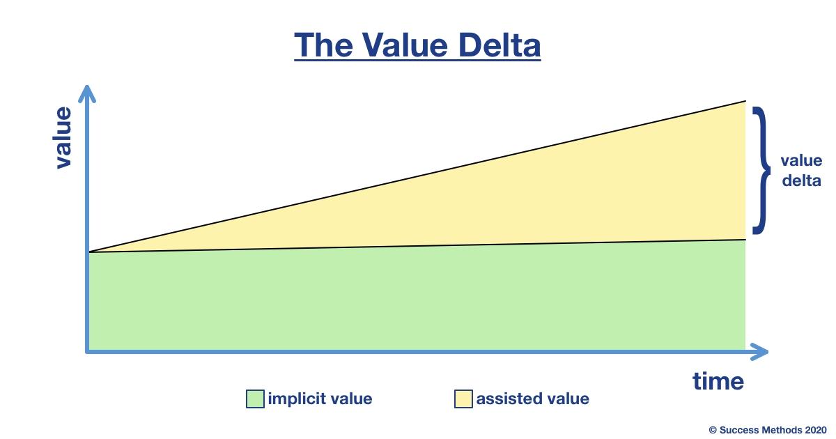value delta